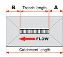 Catchment Length